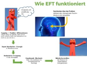Wie funktioniert EFT?
